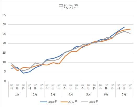 清水AMeDASデータ(平均気温グラフ)