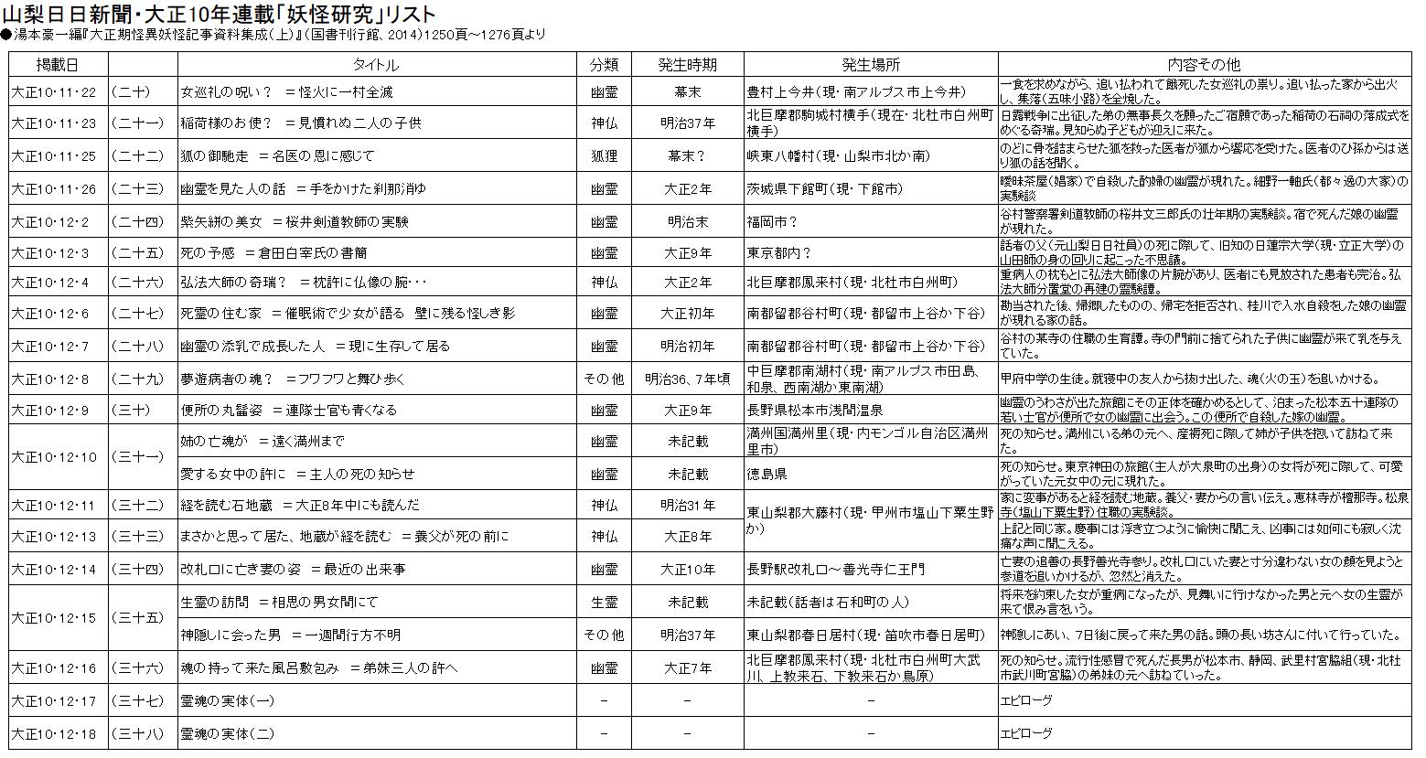 大正10年の山梨日日新聞「妖怪研究」① - いなけん(山梨大稲田研究室)