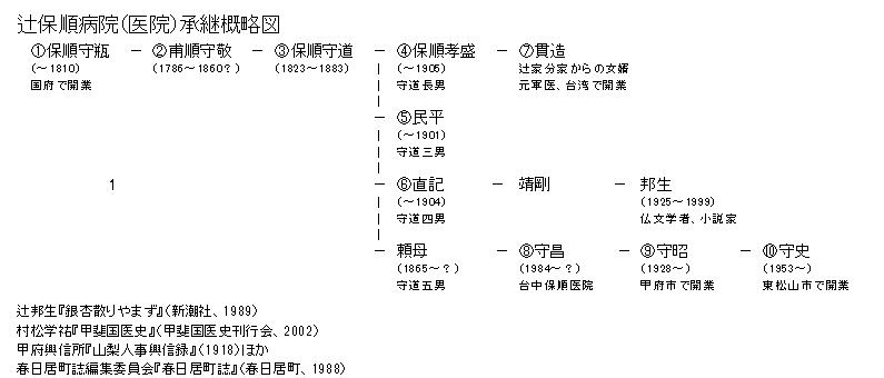辻保順略系図