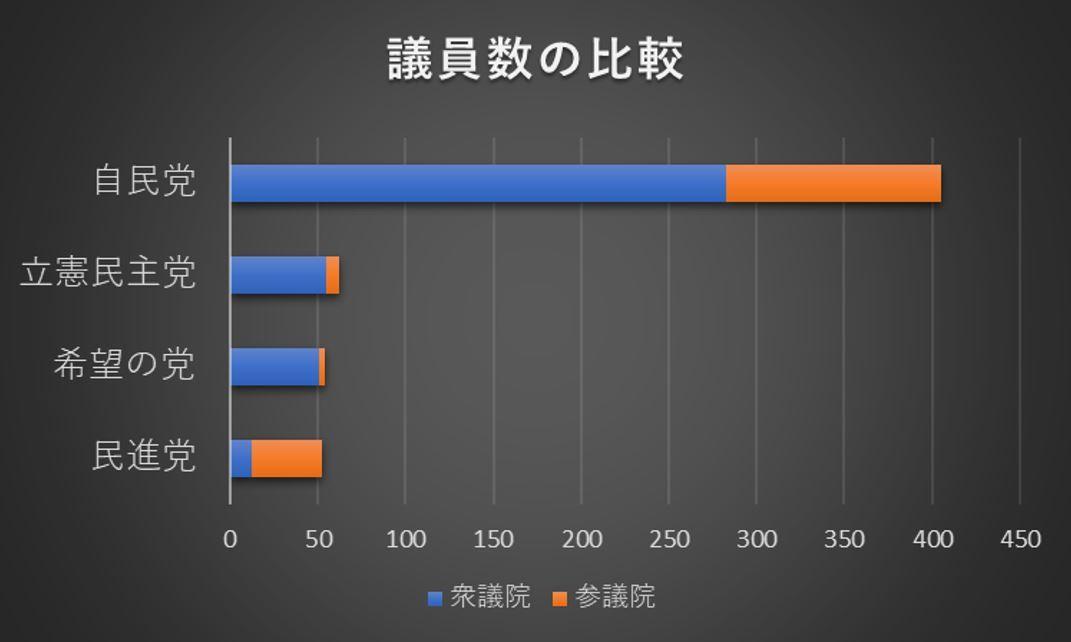 議員数の比較 (2018 04-25) NHK