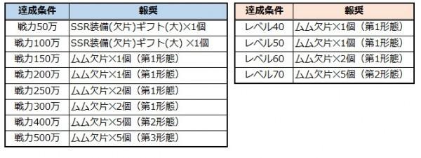 ブラウザダークファンタジーRPG『リーグオブエンジェル2』 新サーバー「ワールド15」をオープンしたよ~!!