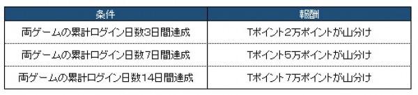ブラウザMMORPG『リーグオブエンジェル2』 「カルマオンライン」を遊んでTポイントゲット♪TUTAYAオンラインゲームにてコラボキャンペーンを実施したよ~!!
