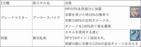 クロスジョブファンタジーMMORPG『星界神話』 2次職のレベルキャップ開放&アビリティに新項目を追加したぞ~!!!