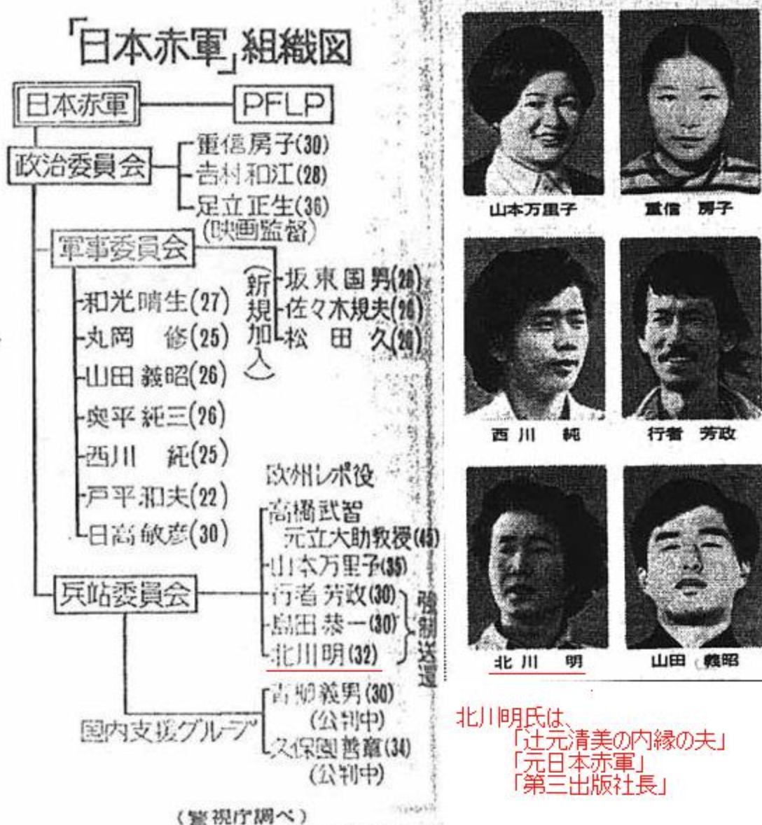 赤軍組織図