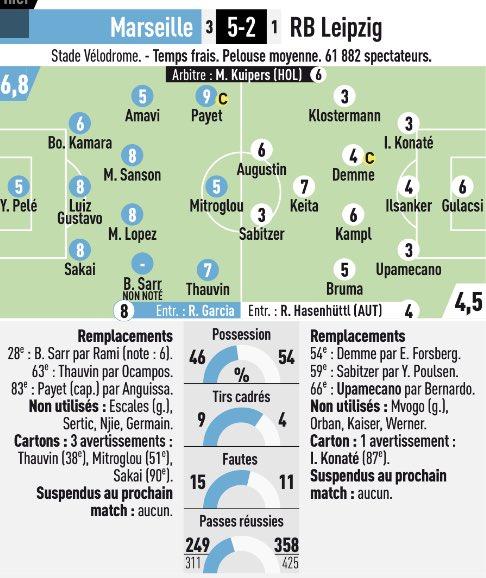 Olympique Marseille 5 - 2 RB Leipzig note lequipe