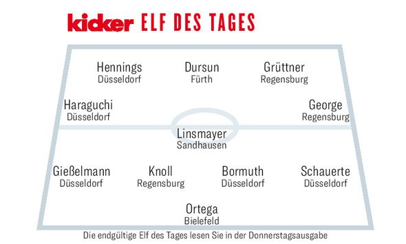 5⃣ Fortunen in der @kicker-Elf des Tages 👍🏻