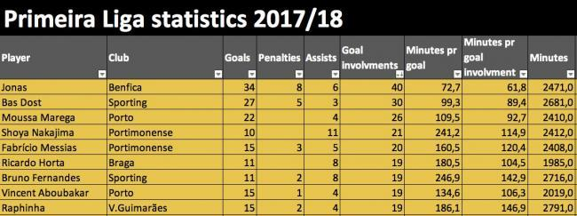 Primeira Liga most goal involvements 2017_18