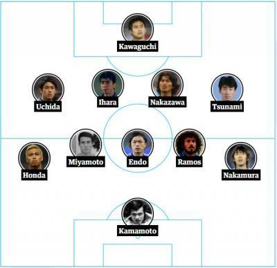all-time Japan XI picked by user
