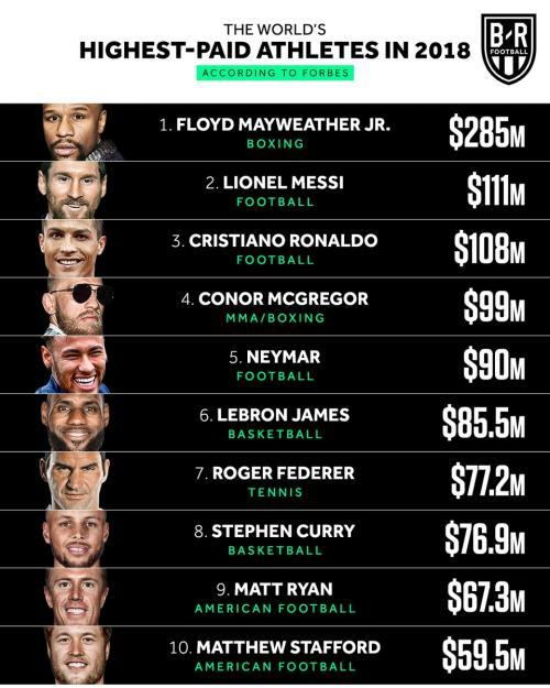 The Worlds Highest-Paid Athletes 2018