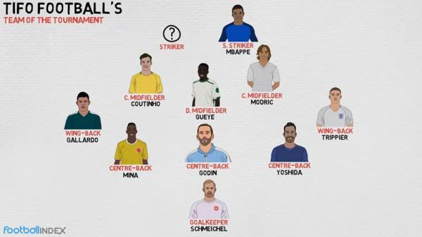 World Cup 2018 Team of the Tournament Tifo Football