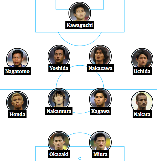 Japans all-time World Cup XI guardian