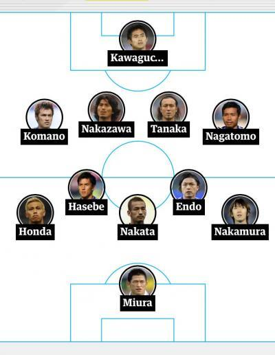 Japan all time XI chosen by New York