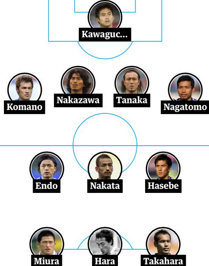 Japans All Time World Cup XI chosen by australian