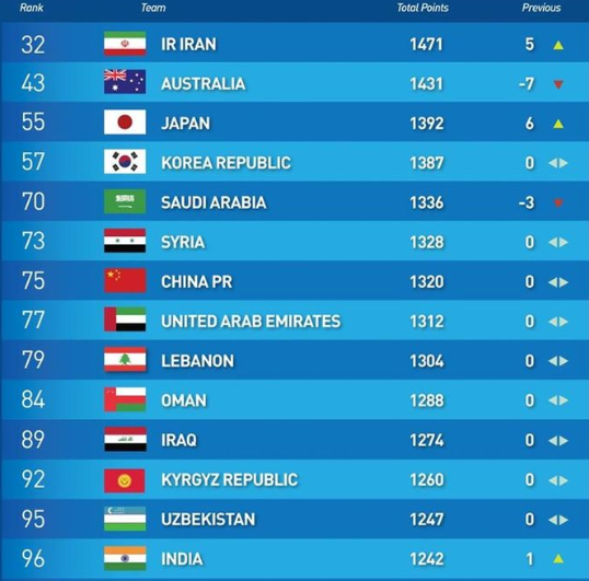 Japan climb 6 spots as Iran leapfrog Australia to be Asias best in the latest FIFA Ranking