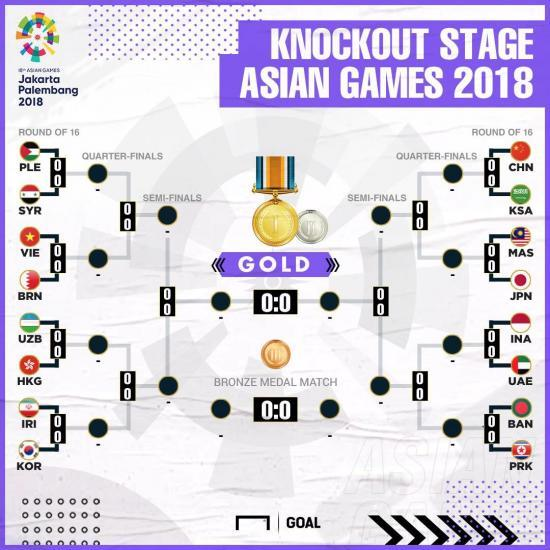 2018 Asian Games Official knockout stage bracket