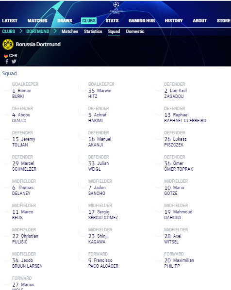 Dortmund 25-man Champions League squad 2018
