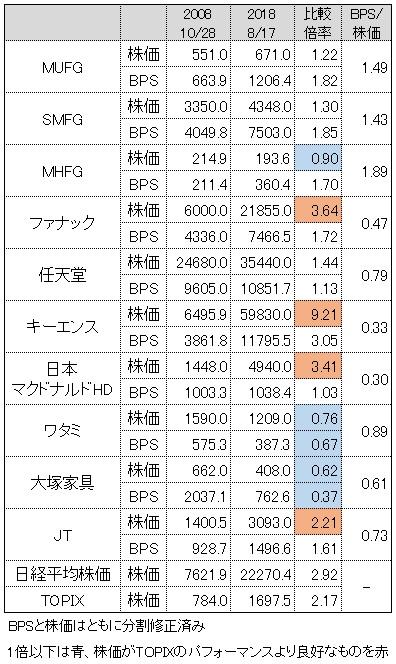 BPS リーマンショック インデックス投資