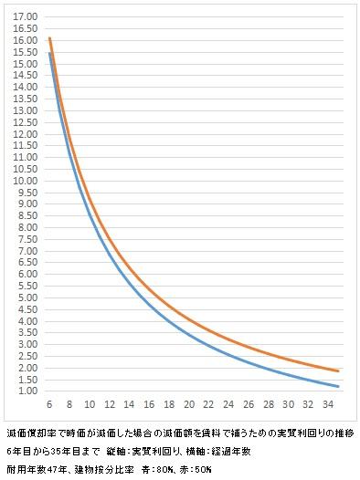 減価率 実質利回り 経過年数