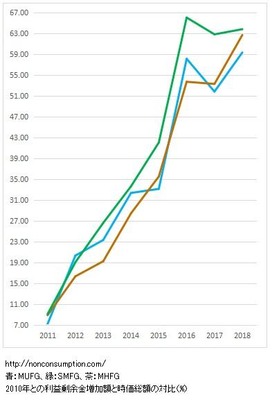 メガバンク 累積利益成長 時価総額対比