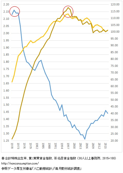 出生率 名目賃金指数 実質賃金指数