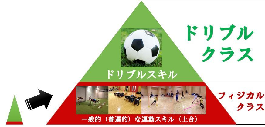 ドリブルクラス ~ トップチーム現役ドリブラーの実践型ドリブルスクール  早稲田ユナイテッド川崎アカデミー