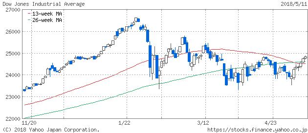 2018-05-11 NY Dow