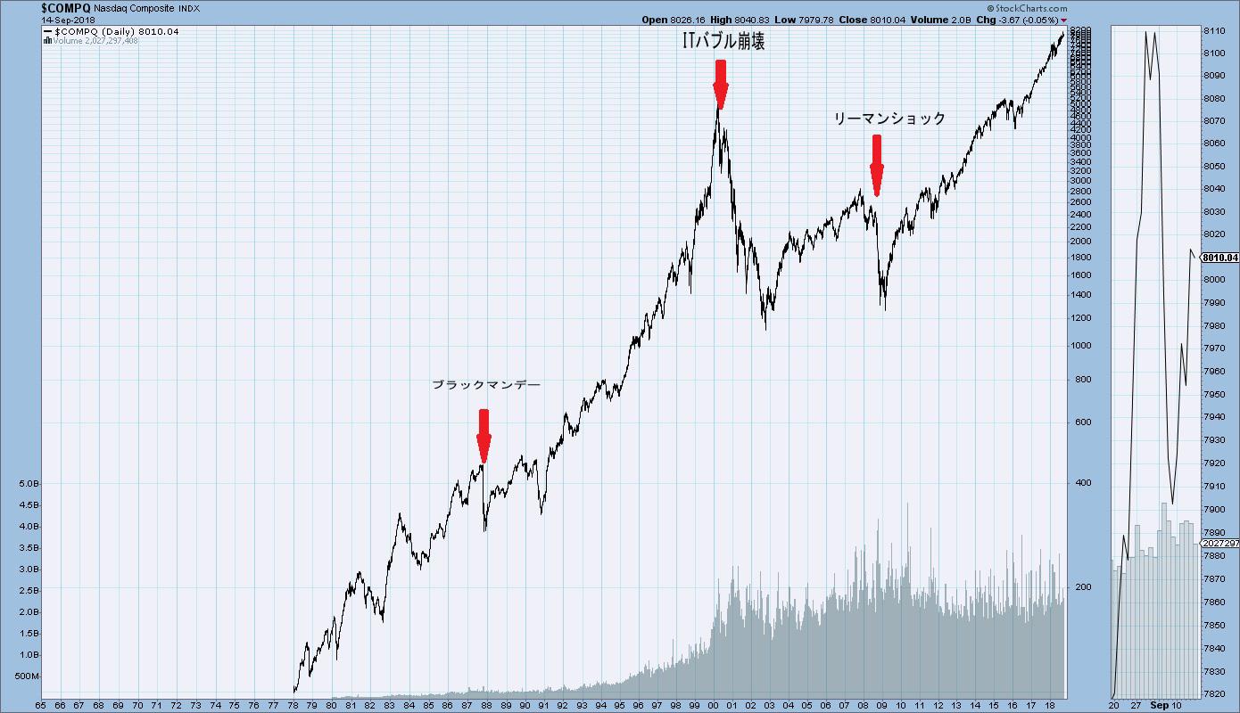 NY Dow ダウ