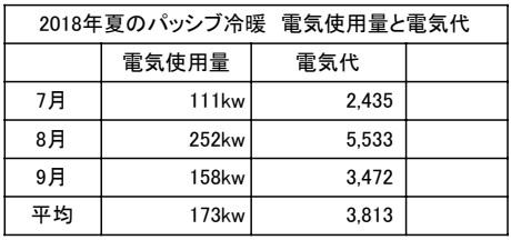 パッシブ冷暖夏の電気使用量・電気代表