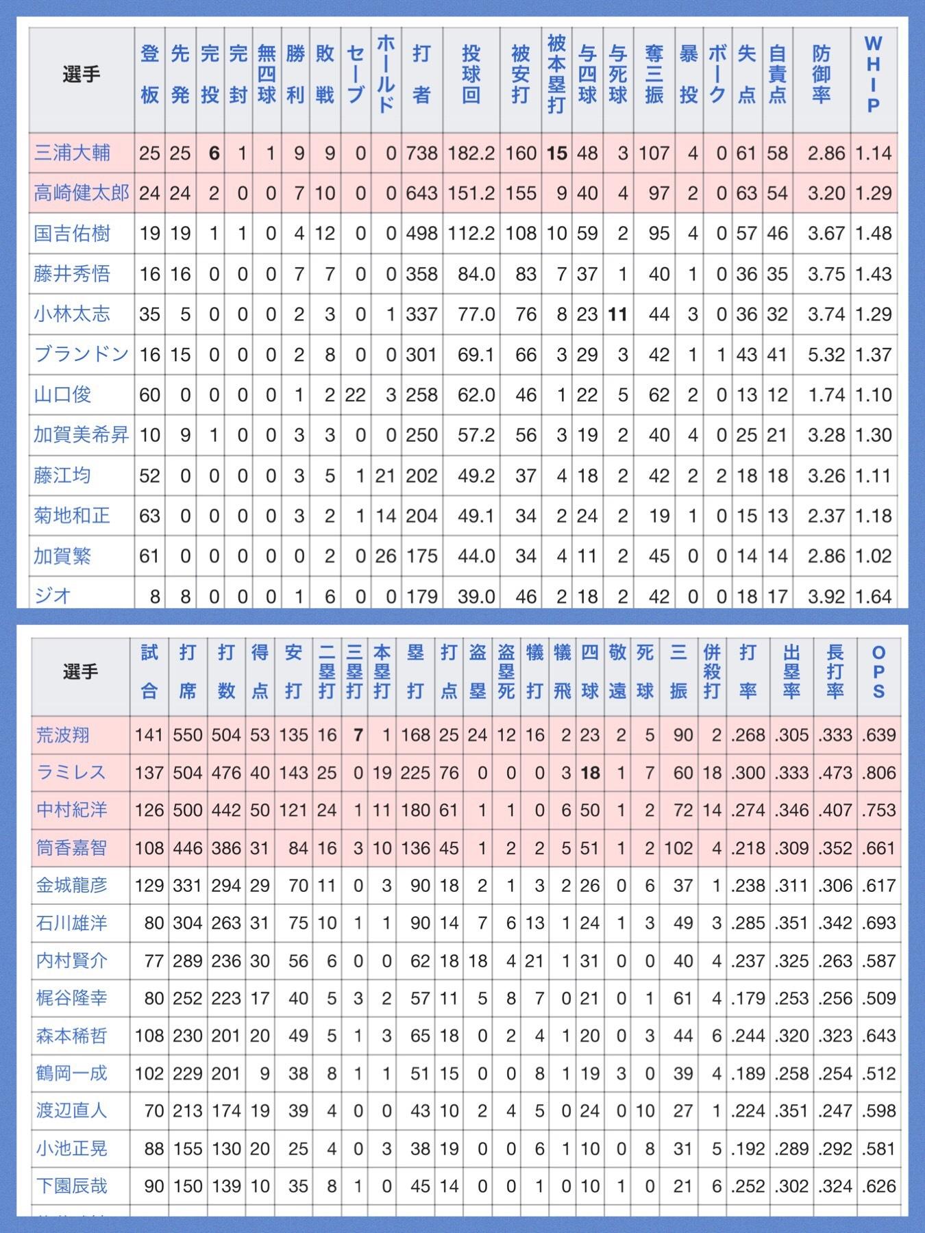横浜ベイスターズ2012年 選手一覧