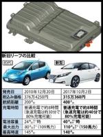 日産 新型「e-NV200」商用車 EV リーフのバッテリー