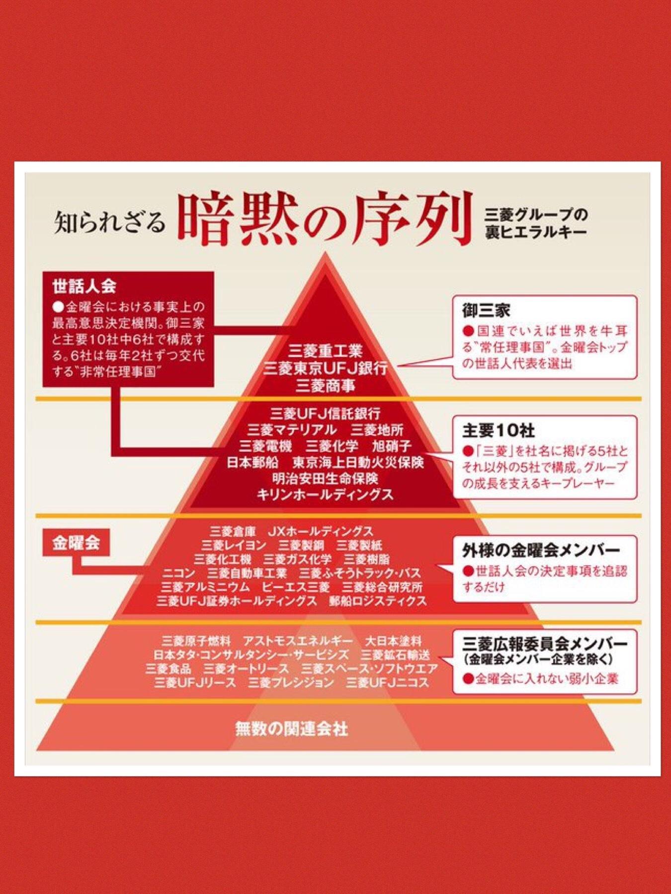 三菱グループ その序列