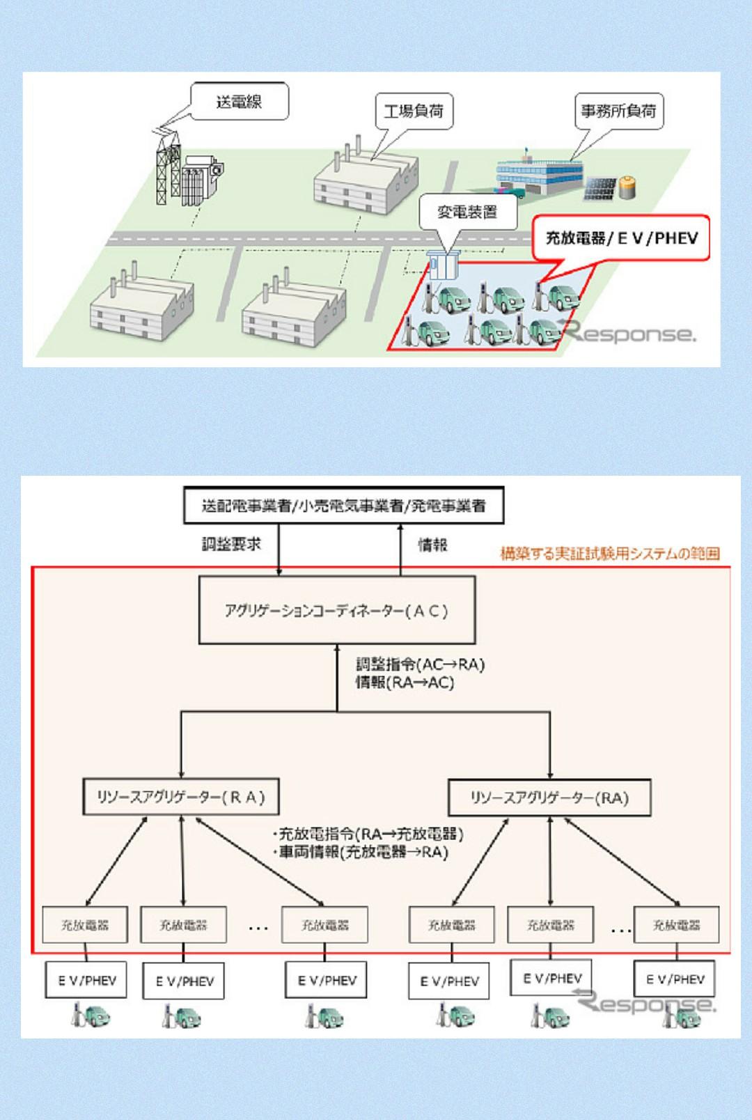 三菱 v2g 実証事業 愛知県