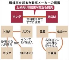電動自動車 再編 トヨタGM
