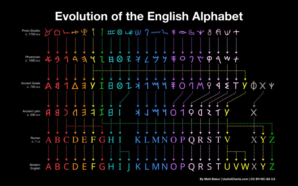 20180410a_Evolution of the English Alphabet_01