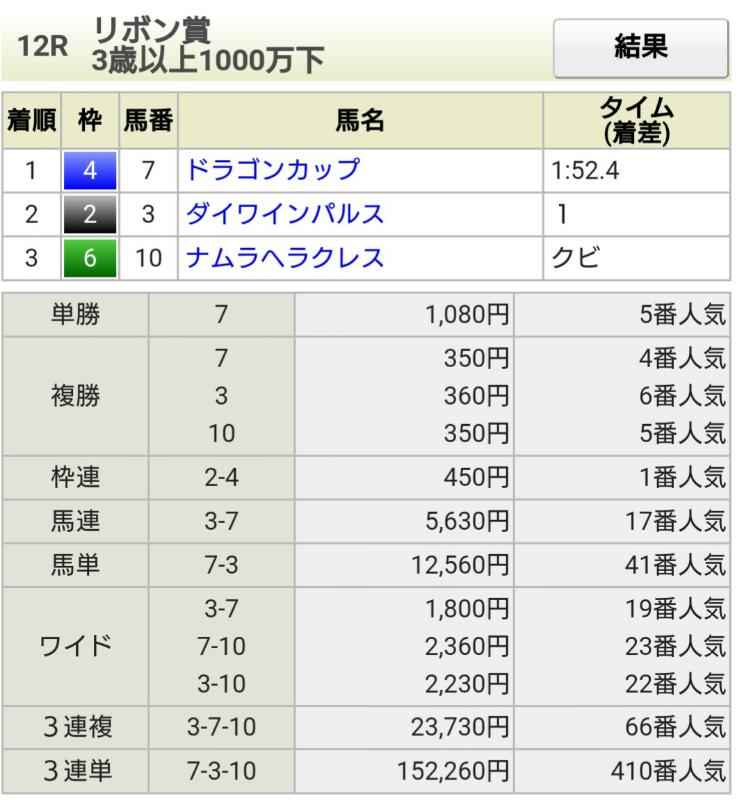 0624阪神12結果