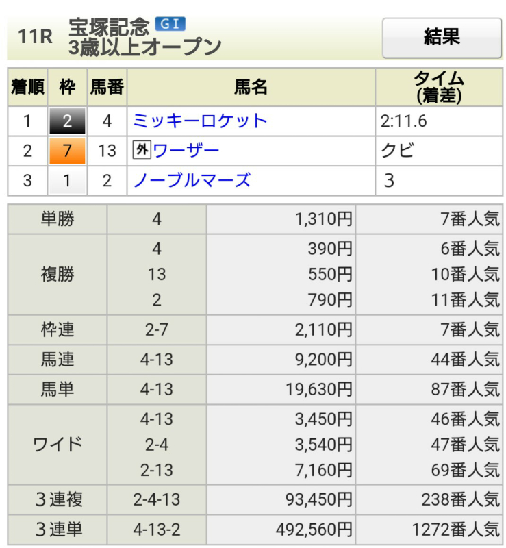 0624宝塚記念結果