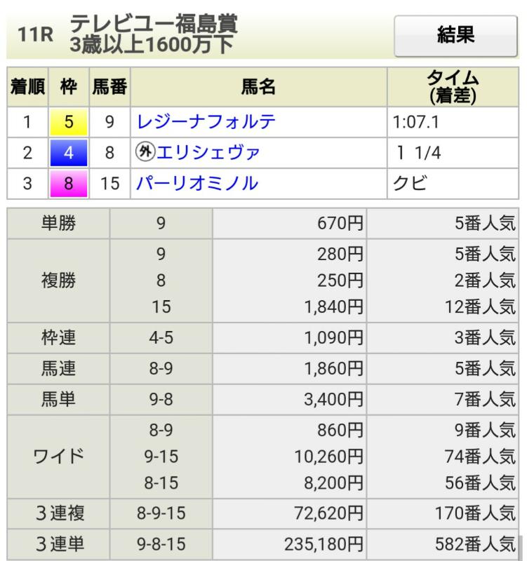 0630福島11結果
