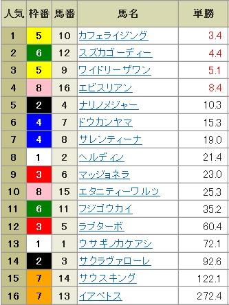 オッズ【030401】中山12R