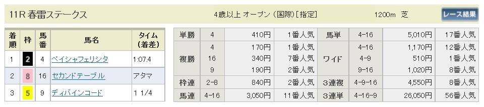 払戻金【300408】中山11R