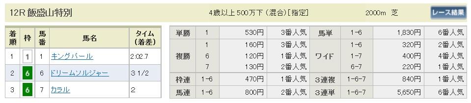 払戻金【300414】福島12R(長生式馬券スタイル)