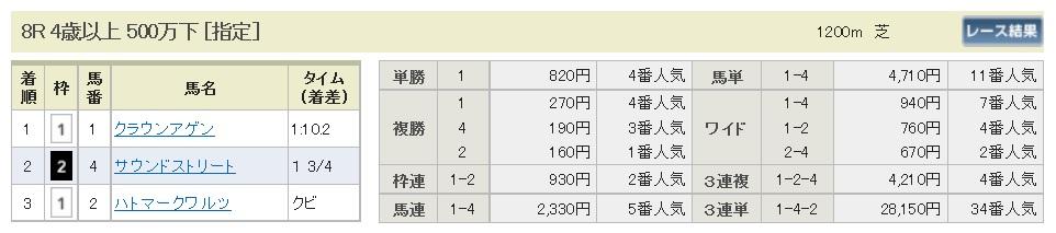 払戻金【300414】福島8R(長生式馬券スタイル)