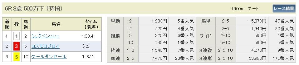 払戻金【300428】東京6R(長生式馬券スタイル)