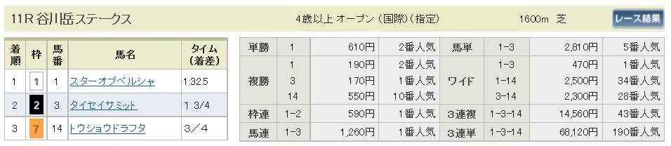 払戻金【300429】谷川岳S(長生式馬券スタイル)
