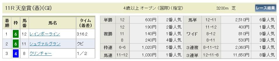 払戻金【300429】天皇賞(長生式馬券スタイル)