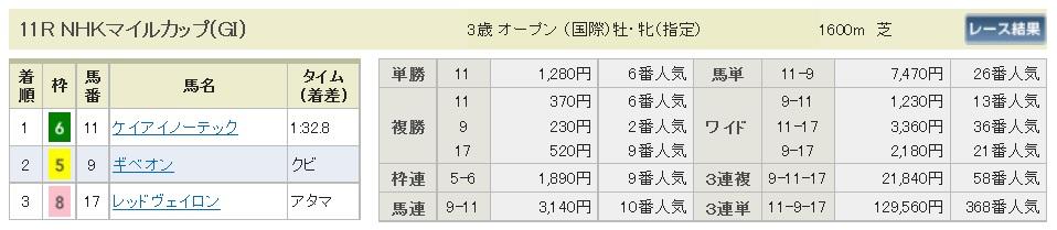 払戻金【300506】NHKマイルカップ(長生式馬券スタイル)