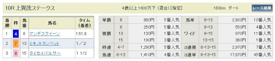 払戻金【300506】京都10R(長生式馬券スタイル)