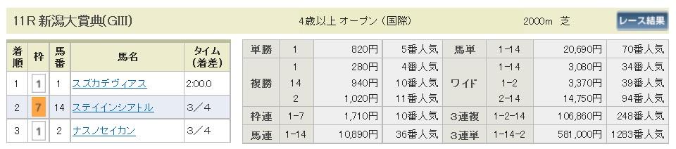 払戻金【300506】新潟11R(長生式馬券スタイル)
