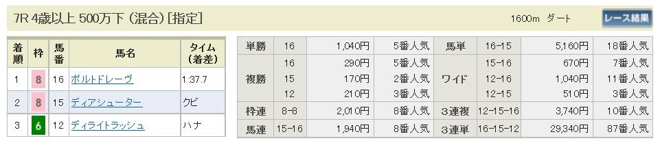払戻金【300506】東京7R(長生式馬券スタイル)