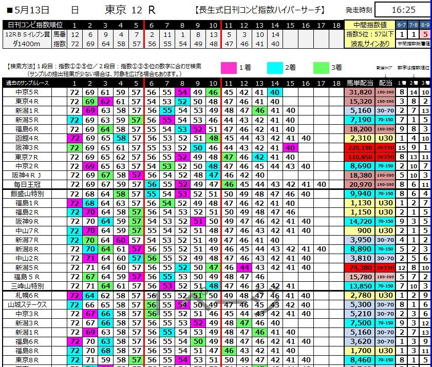 【ハイパーサーチ】300513東京12R(長生式馬券スタイル)