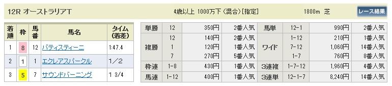 【払戻金】300519京都12R(長生式馬券スタイル)